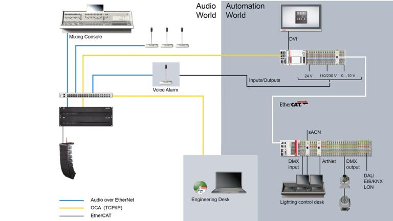 Third party integration solution Beckhoff | d&b audiotechnik